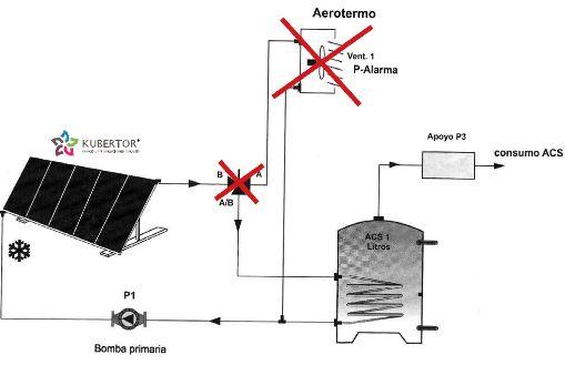 Kubertor Schutzanlage fuer thermische Solaranlagen