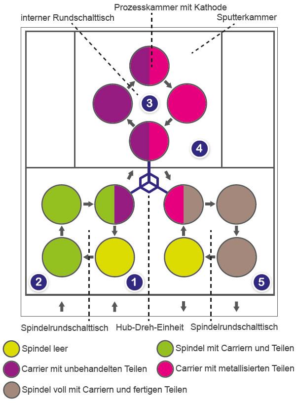 Materialfluss-Schema